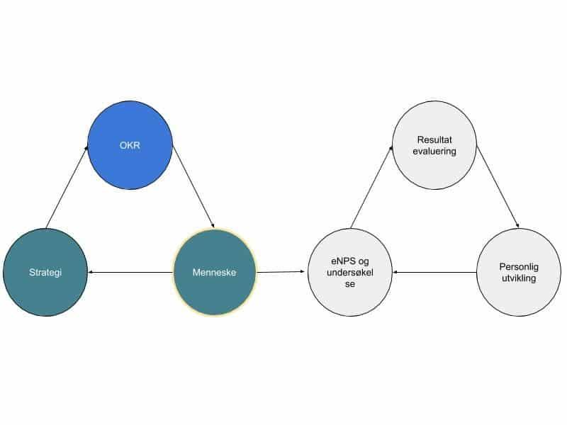 OKR-strategi og HR